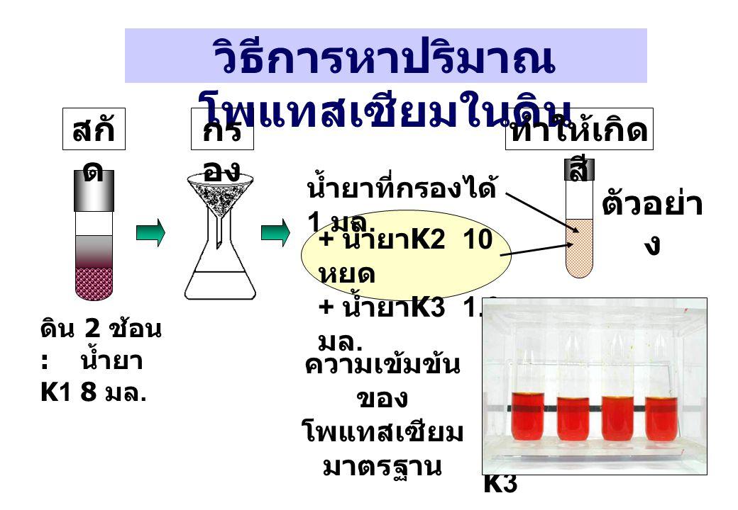 ความเข้มข้น ของ โพแทสเซียม มาตรฐาน วิธีการหาปริมาณ โพแทสเซียมในดิน ดิน 2 ช้อน : น้ำยา K1 8 มล. กร อง สกั ด ทำให้เกิด สี ตัวอย่า ง + น้ำยา K2 10 หยด +