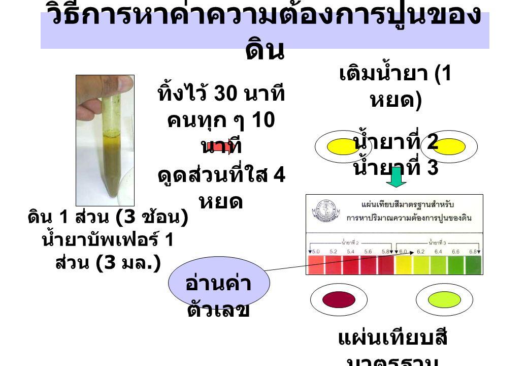 วิธีการหาค่าความต้องการปูนของ ดิน ดิน 1 ส่วน (3 ช้อน ) น้ำยาบัพเฟอร์ 1 ส่วน (3 มล.) ทิ้งไว้ 30 นาที คนทุก ๆ 10 นาที แผ่นเทียบสี มาตรฐาน เติมน้ำยา (1 ห