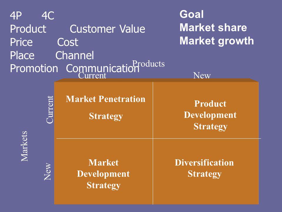 Market Penetration Strategy Market Development Strategy Product Development Strategy Diversification Strategy Markets Products Current New 4P 4C Produ
