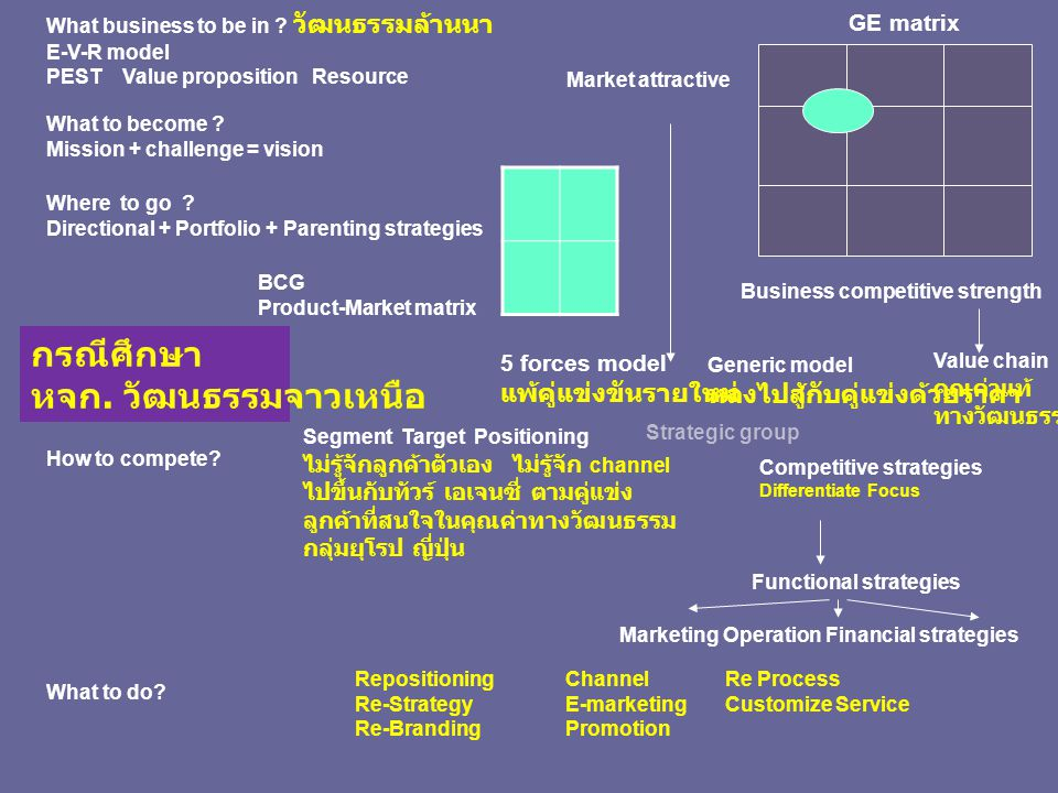 GE matrix Business competitive strength Market attractive What business to be in ? วัฒนธรรมล้านนา E-V-R model PEST Value proposition Resource What to