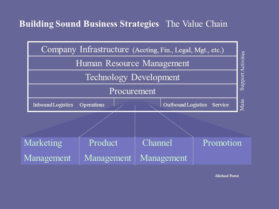 Building Sound Business StrategiesThe Value Chain Inbound LogisticsOperationsOutbound LogisticsService Technology Development Human Resource Managemen