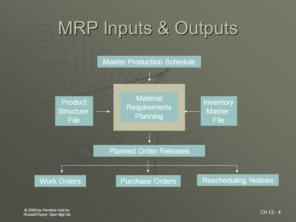 Ch 13 - 2 © 2000 by Prentice-Hall Inc Russell/Taylor Oper Mgt 3/e MRP  Computerized inventory control & production planning system  Schedules component items when they are needed - no earlier and no later.
