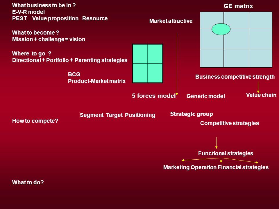 แนวทางวิเคราะห์กรณีศึกษา Business concept Ideas Asset Value เข้าไปในธุรกิจอะไร .