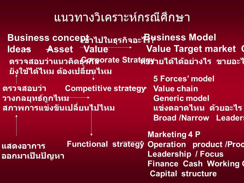 ระดับสูง ระดับกลาง ระดับปฏิบัติการ กลยุทธ์ระดับองค์กร กลยุทธ์ระดับธุรกิจ / การแข่งขัน กลยุทธ์ระดับปฏิบัติการ สภาพแวดล้อมทั่วไป สภาพแวดล้อมการแข่งขัน การตลาด การผลิต การเงิน การเปลี่ยนแปลง คิดให้ไกล กำหนดวิสัยทัศน์ ไปให้ถึง กำหนดยุทธศาสตร์ นำกลยุทธ์ไปปฏิบัติ กำกับ ควบคุมกลยุทธ์ คำถามเชิงกลยุทธ์ การคิดเชิงกลยุทธ์ Who are you.