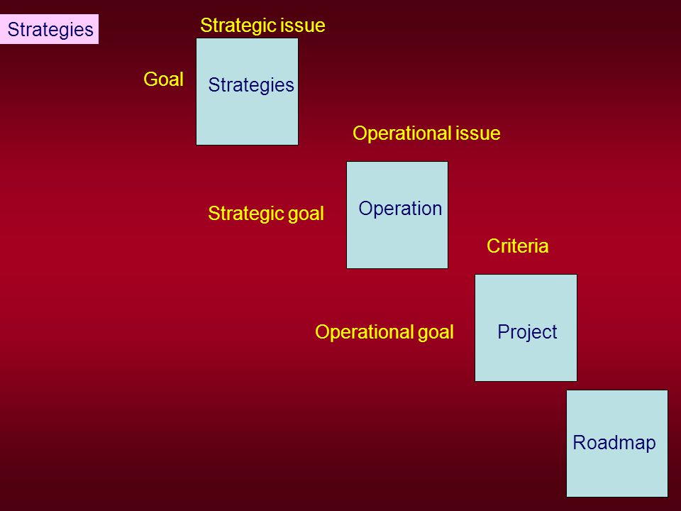 Implementing and Executing Strategy What to change or improve.