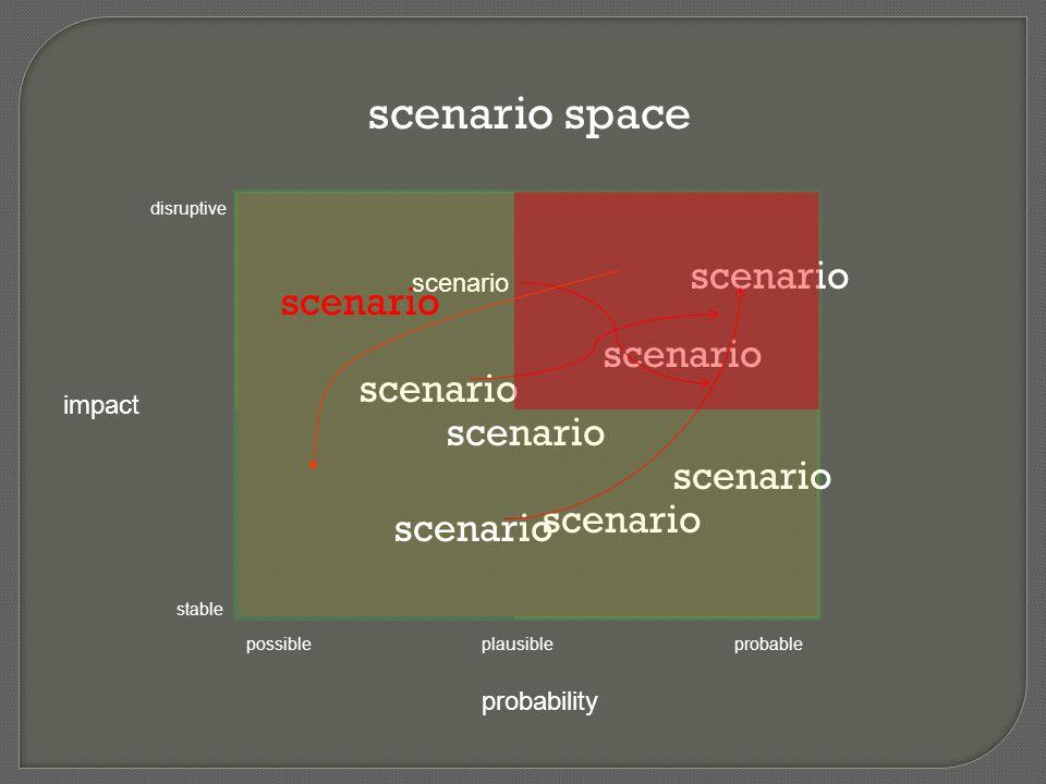 scenario space impact probability disruptive stable possibleplausibleprobable scenario