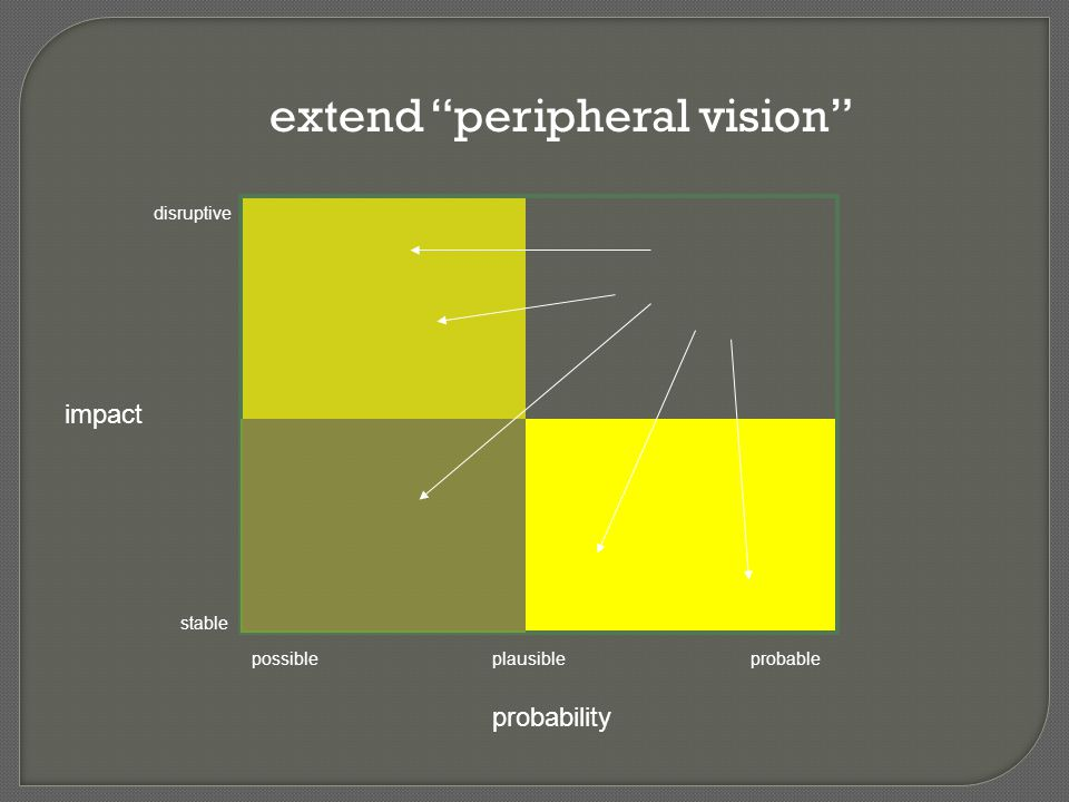 """extend """"peripheral vision"""" impact probability disruptive stable possibleplausibleprobable"""