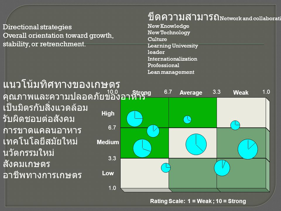 Low High Medium AverageStrongWeak Rating Scale: 1 = Weak ; 10 = Strong 6.7 3.3 10.0 1.0 3.36.7 ขีดความสามารถ Network and collaboration New Knowledge N