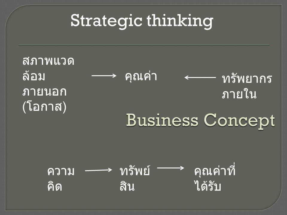 ความ คิด ทรัพย์ สิน คุณค่าที่ ได้รับ Strategic thinking สภาพแวด ล้อม ภายนอก ( โอกาส ) ทรัพยากร ภายใน คุณค่า