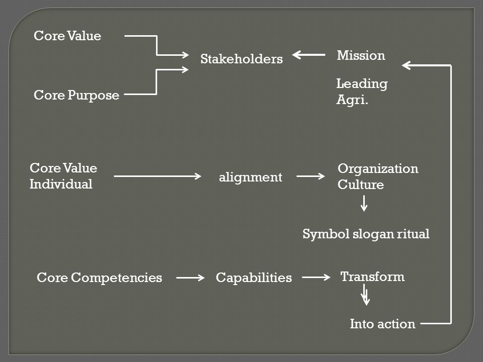 Core Value Core Purpose Stakeholders Core CompetenciesCapabilities Organization Culture Transform Core Value Individual Into action alignment Mission