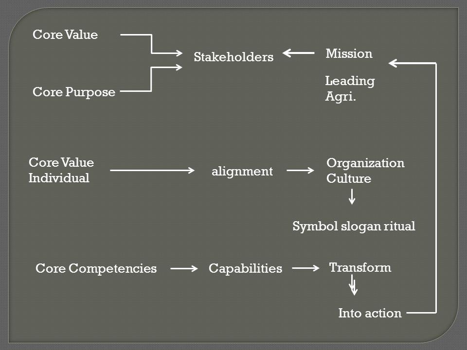 องค์ประกอบ ธุรกิจคู่แข่งธุรกิจของท่าน สัดส่วนของคุณค่า Value Proposition กลุ่มลูกค้า Customer Segments ช่องทางการจัดจำหน่าย และข่อง ทางการสื่อสาร Distribution & Communication Channels ลูกค้าสัมพันธ์ Customer relationship การสร้างคุณค่า Value configuration แหล่งรายได้ Revenue streams โครงสร้างต้นทุน Cost structure