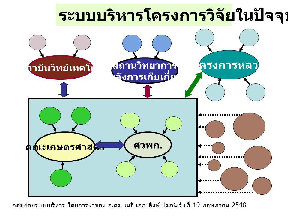 คณะเกษตรศาสตร์ สถาบันวิทย์เทคโนฯ โครงการหลวง สถานวิทยาการ หลังการเก็บเกี่ยว ศวพก. ระบบบริหารโครงการวิจัยที่กำลังปรับปรุงให้เป็น กลุ่มย่อยระบบบริหาร โด