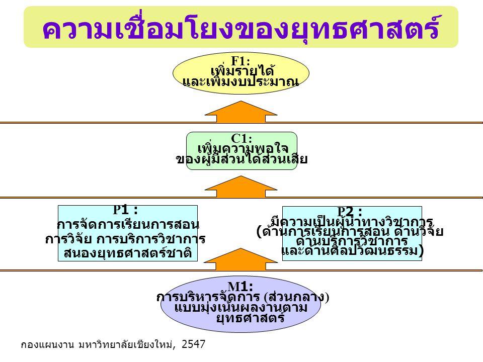 ยุทธศาสตร์ของ มหาวิทยาลัยเชียงใหม่ ยุทธศาสตร์ที่ 1 ด้านการสอน การวิจัย (Process) P1 : การจัดการเรียนการสอน การวิจัย การบริการวิชาการ สนองยุทธศาสตร์ชาต