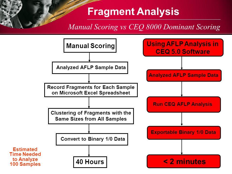 Manual Scoring vs CEQ 8000 Dominant Scoring Fragment Analysis Using AFLP Analysis in CEQ 5.0 Software Analyzed AFLP Sample Data Run CEQ AFLP Analysis