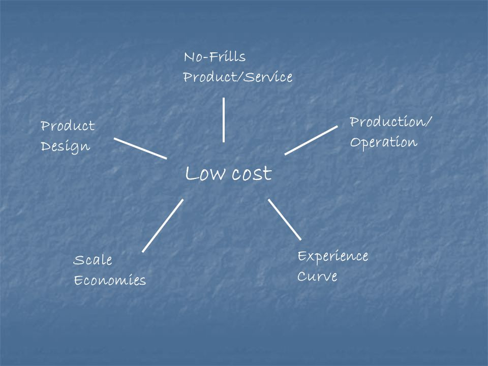 Low cost No-Frills Product/Service Product Design Scale Economies Experience Curve Production/ Operation