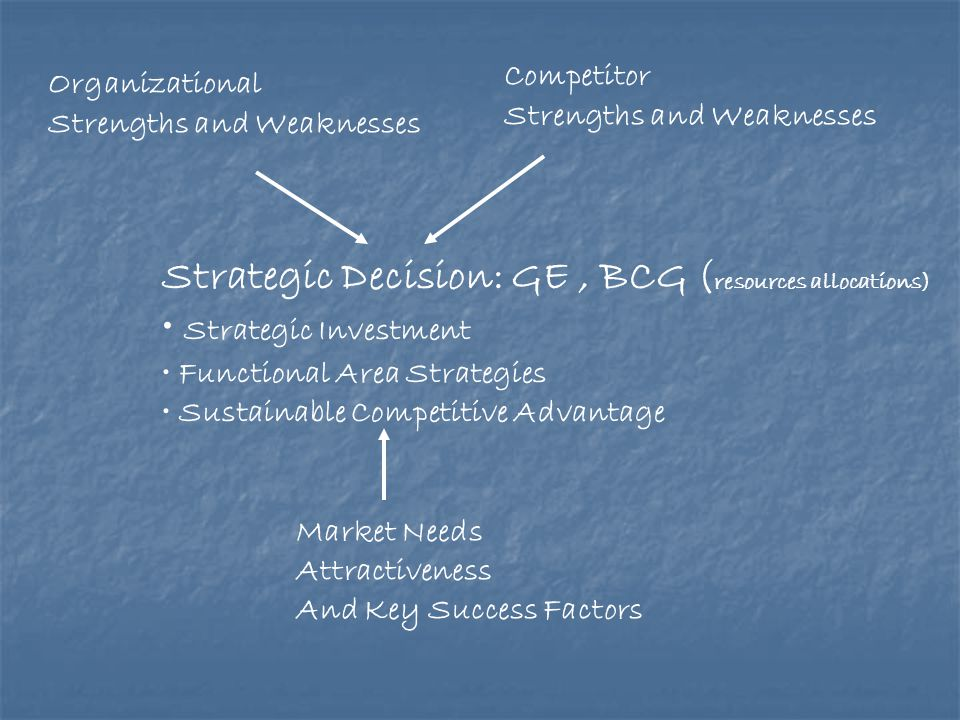 Organizational Strengths and Weaknesses Competitor Strengths and Weaknesses Strategic Decision: GE, BCG ( resources allocations) Strategic Investment