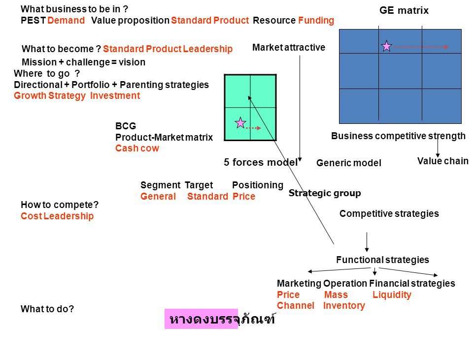 GE matrix Business competitive strength Market attractive What business to be in ? PEST Demand Value proposition Standard Product Resource Funding Wha