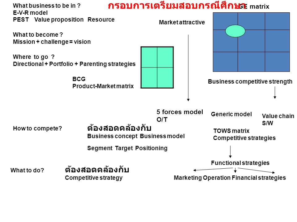 GE matrix Business competitive strength Market attractive What business to be in ? E-V-R model PEST Value proposition Resource What to become ? Missio