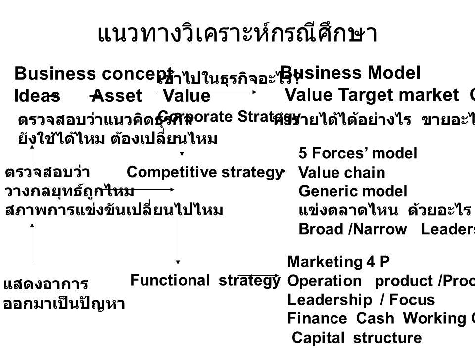 แนวทางวิเคราะห์กรณีศึกษา Business concept Ideas Asset Value เข้าไปในธุรกิจอะไร ? Corporate Strategy Business Model Value Target market Customer ทำรายไ