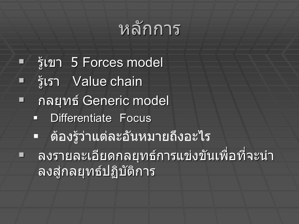 หลักการ  รู้เขา 5 Forces model  รู้เรา Value chain  กลยุทธ์ Generic model  Differentiate Focus   ต้องรู้ว่าแต่ละอันหมายถึงอะไร  ลงรายละเอียดกลย