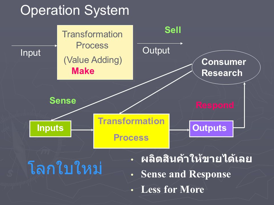 Inputs Transformation Process Outputs Consumer Research Input Transformation Process (Value Adding) Output Operation System Sell Make Respond Sense ผล