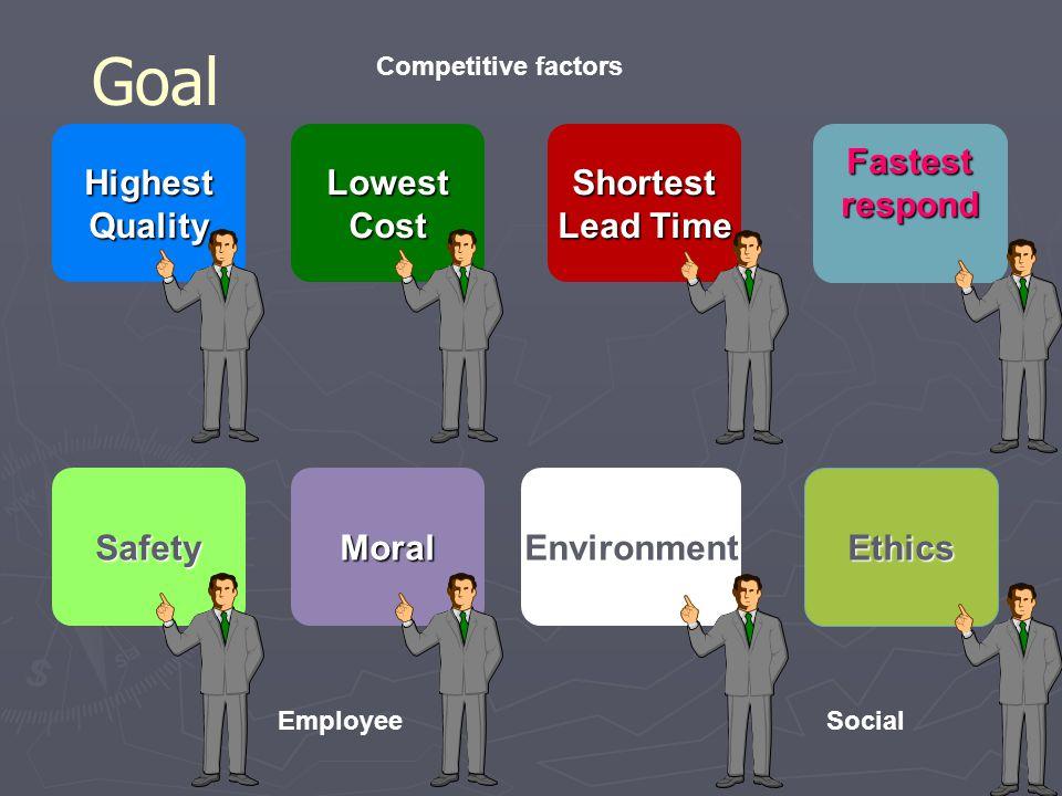 GoalHighestQualityLowestCostShortest Lead Time Fastestrespond SafetyMoralEnvironment Ethics Competitive factors SocialEmployee