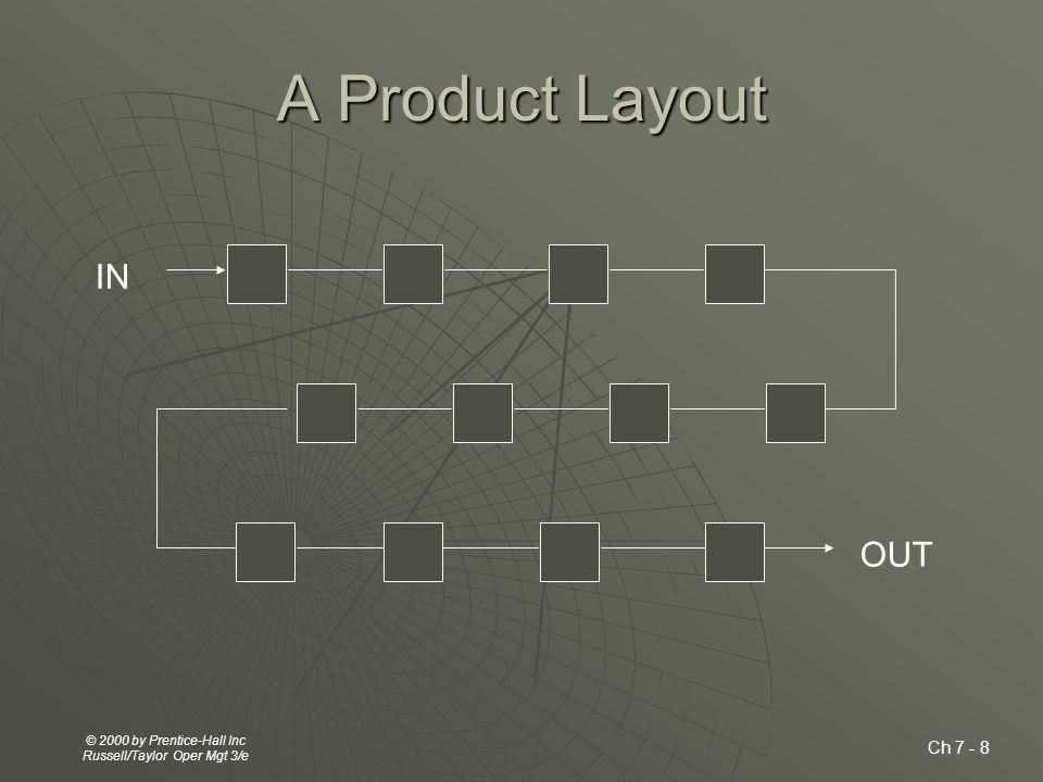 Facility Layout ประเด็นพิจารณาในการวางผังการออกแบบผลิตภัณฑ์และปริมาณการผลิต เครื่องจักรอุปกรณ์ กระบวนการผลิต กำลัง ผลิต คุณภาพชีวิตในการทำงานและการ ติดต่อสื่อสาร ข้อจำกัดด้านตัวอาคาร ทำเลที่ตั้งและ ต้นทุนการเคลื่อนย้าย ชนิดของการวางผัง  Fixed position layout  Trade and Service layout  Office layout  Warehouse layout  Process Layout  Product layout