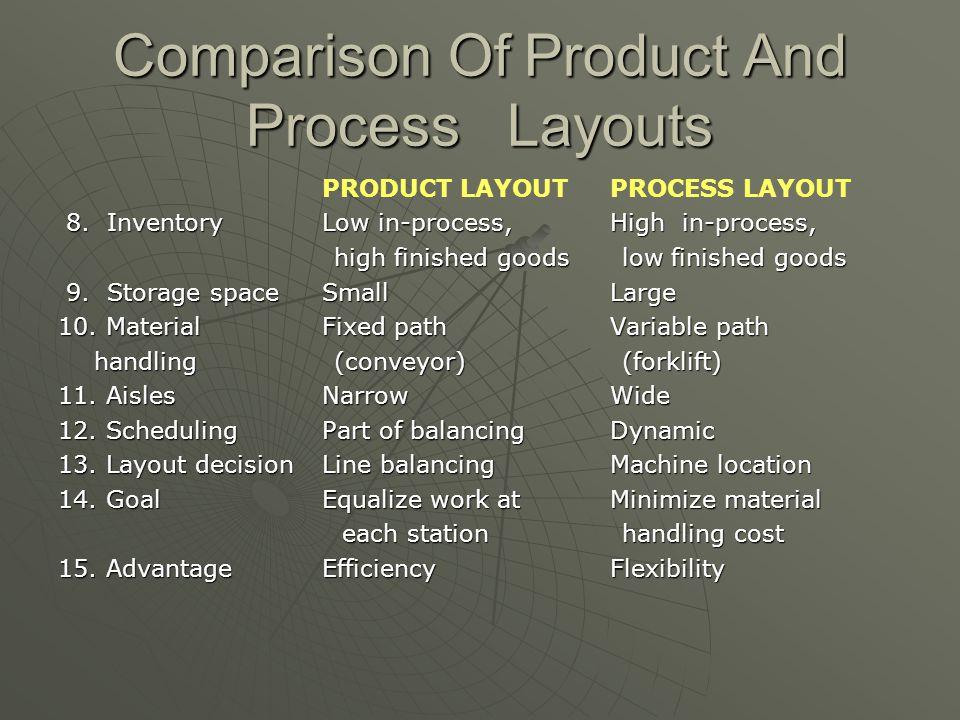 Comparison Of Product And Process Layouts PRODUCT LAYOUTPROCESS LAYOUT 8.