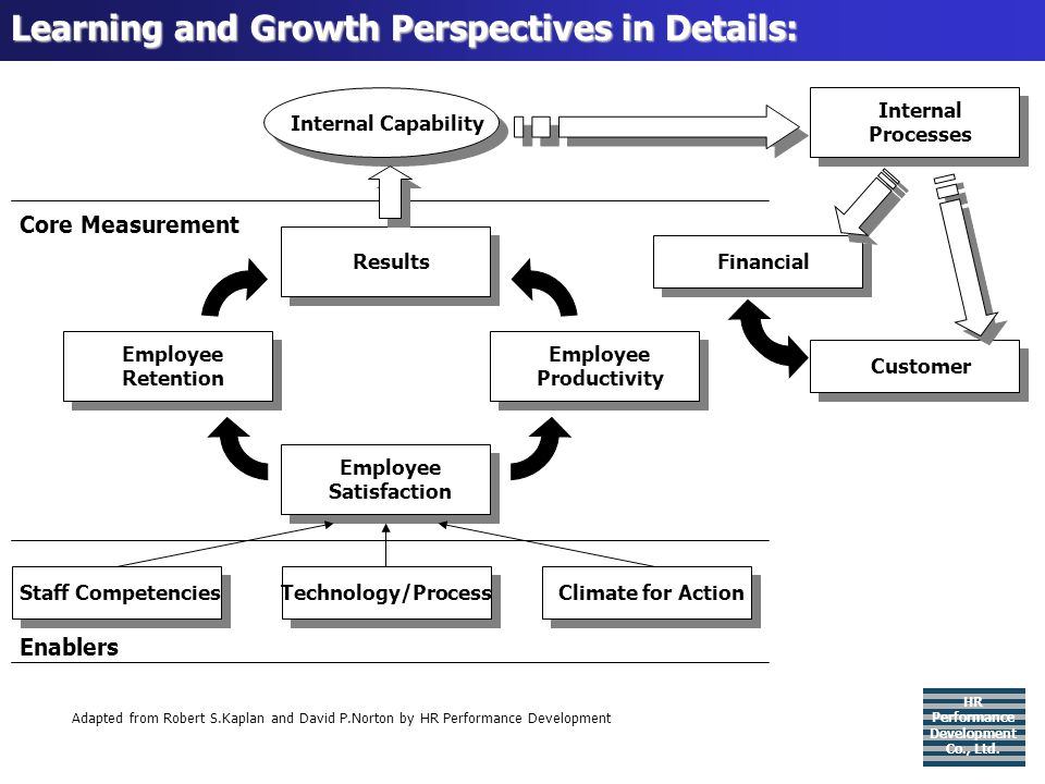 Learning and Growth Perspectives in Details: HR Performance Development Co., Ltd. Staff CompetenciesTechnology/ProcessClimate for Action Adapted from