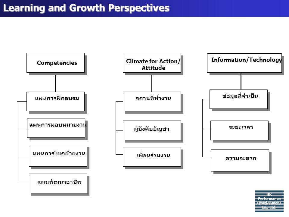 Learning and Growth Perspectives HR Performance Development Co., Ltd. แผนการโยกย้ายงาน ผู้บังคับบัญชาแผนพัฒนาอาชีพ แผนการมอบหมายงานแผนการฝึกอบรมสถานที
