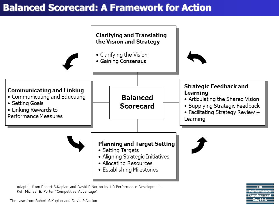 Balanced Scorecard: A Framework for Action Balanced Scorecard Clarifying and Translating the Vision and Strategy Clarifying the Vision Gaining Consens