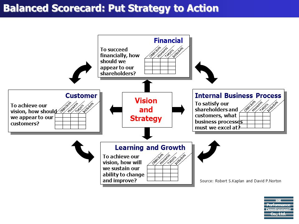 Balanced Scorecard: Put Strategy to Action To achieve our vision, how should we appear to our customers? Customer To satisfy our shareholders and cust