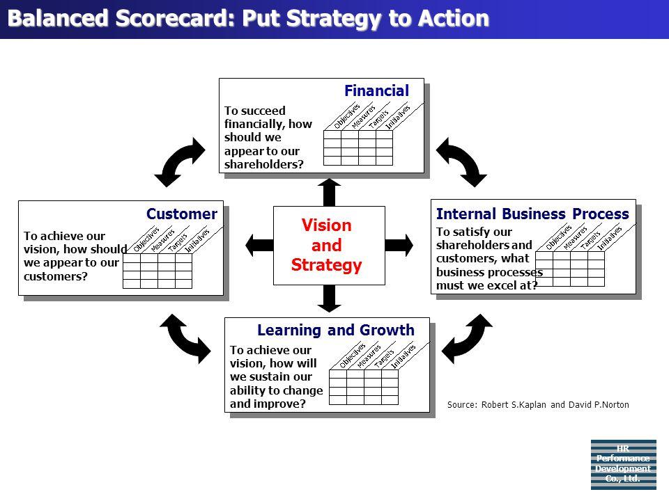 Financial Perspectives in Details: HR Performance Development Co., Ltd.