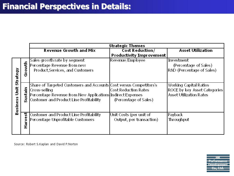 Customer Perspectives in Details: HR Performance Development Co., Ltd.