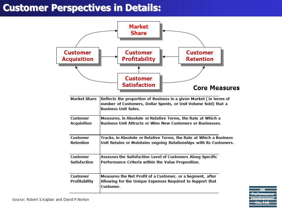 องค์ประกอบของตัวชี้วัด (Measurement / KPI) (ต่อ) ผู้กำหนดรองประธานฝ่ายการตลาด ผู้วัดรองประธานฝ่ายการตลาด เจ้าภาพผู้จัดการฝ่ายพัฒนาผลิตภัณฑ์ ผู้สนับสนุนผู้จัดการฝ่ายวิจัยตลาด ข้อมูลเดิม2545 = 10 ประเภท เป้าหมาย2546 = 15 ประเภท HR Performance Development Co., Ltd.