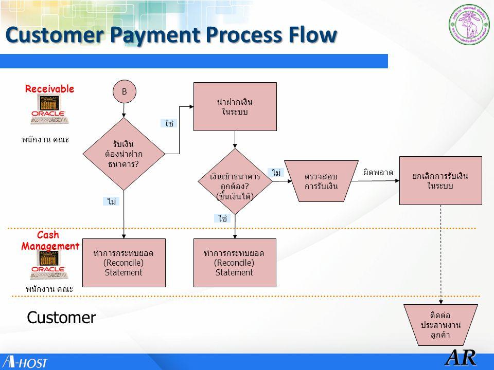 ReceivableAR Cash Management Customer รับเงิน ต้องนำฝาก ธนาคาร? เงินเข้าธนาคาร ถูกต้อง? (ขึ้นเงินได้) Customer Payment Process Flow B ใช่ ไม่ ทำการกระ