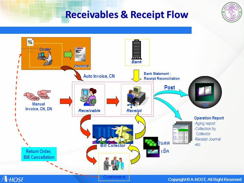 สัญลักษณ์ Direction of Flow Automation Process Manual Operation Document Electronic Data Predefined Process Decision Off-page Reference On-page Reference Responsible Section Officer Document Name Manual Description Process Description Decision Data Description A 1 Predefined Process