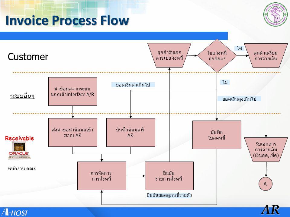 Customer Payment Process Flow ReceivableAR รับเงิน มีใบแจ้งหนี้ ประเภทเบ็ดเตล็ด( Misc) บันทึกข้อมูล เข้าระบบ AR A พนักงาน คณะ บันทึกรับเงิน ประเภทเบ็ดเตล็ด บันทึกรับเงิน ประเภท ปกติ เลือกใบแจ้งหนี้ ที่ต้องการตัดหนี้ B B ใช่ ไม่ ประเภทปกติ(Standard)