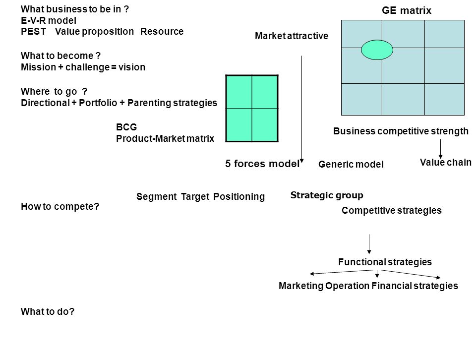 GE matrix Business competitive strength Market attractive What business to be in .