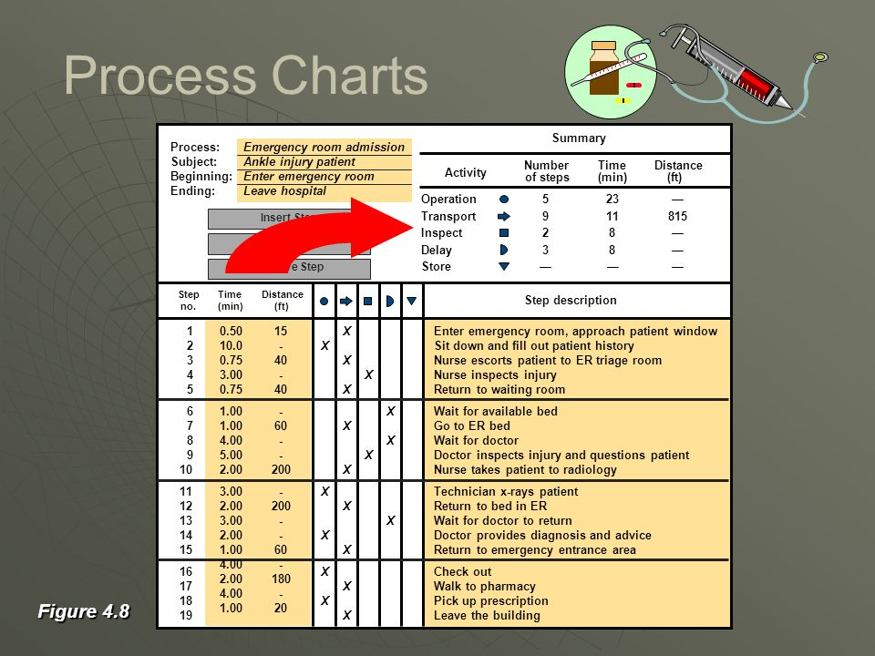Process Charts Figure 4.8 Process: Emergency room admission Subject: Ankle injury patient Beginning: Enter emergency room Ending: Leave hospital Step