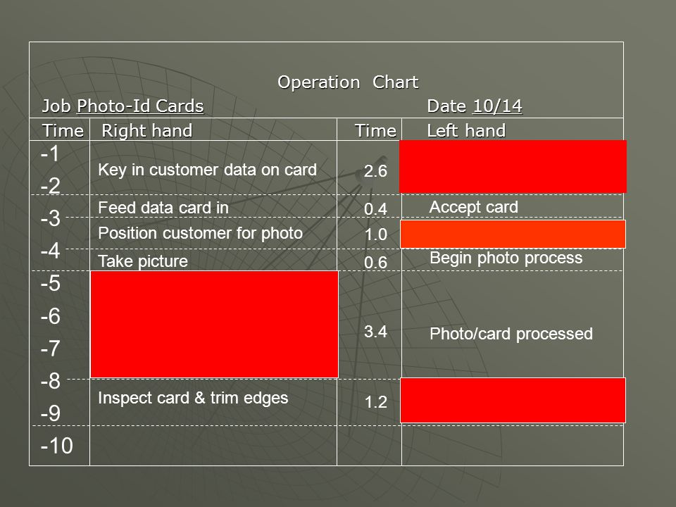Operation Chart Job Photo-Id CardsDate 10/14 TimeRight handTime Left hand -2 -3 -4 -5 -6 -7 -8 -9 -10 Key in customer data on card Feed data card in P
