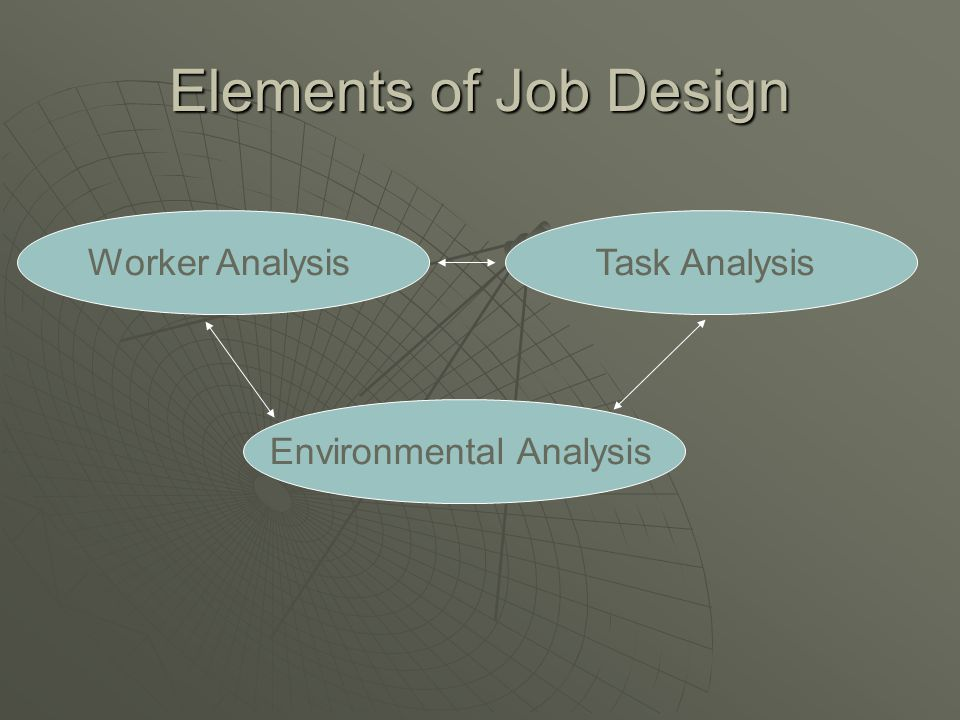 Elements of Job Design Task AnalysisWorker AnalysisEnvironmental Analysis