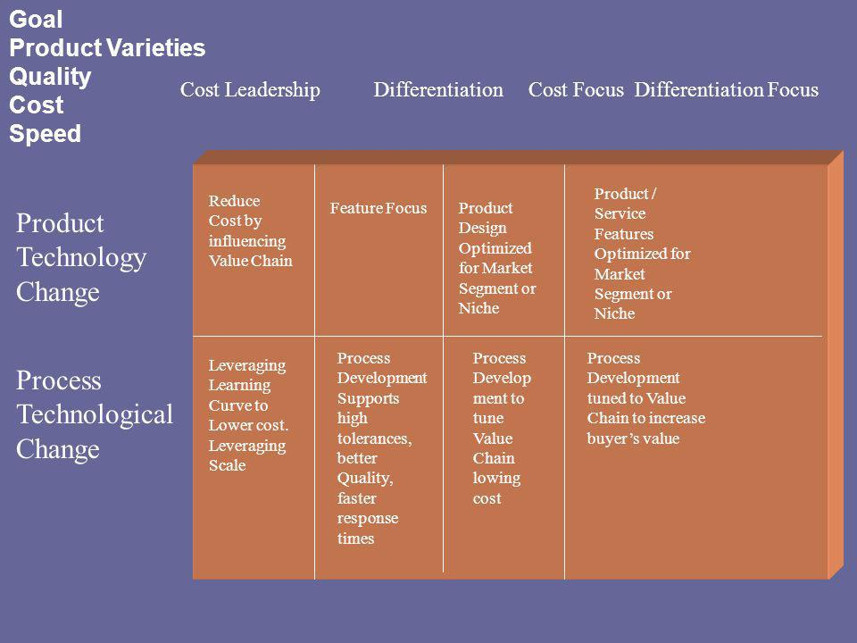 Cost Leadership Differentiation Cost Focus Differentiation Focus Product Technology Change Process Technological Change Reduce Cost by influencing Val
