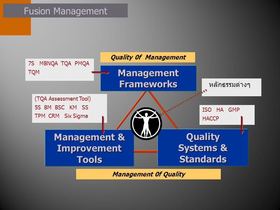 Management Frameworks Management 0f Quality Quality Systems & Standards Quality 0f Management Management & Improvement Tools 7S MBNQA TQA PMQA TQM (TQA Assessment Tool) 5S BM BSC KM SS TPM CRM Six Sigma ISO HA GMP HACCP หลักธรรมต่างๆ Fusion Management