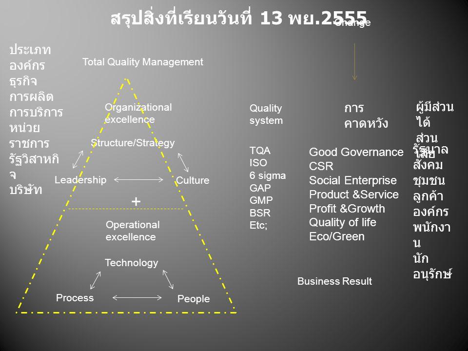 ผู้มีส่วน ได้ ส่วน เสีย รัฐบาล สังคม ชุมชน ลูกค้า องค์กร พนักงา น นัก อนุรักษ์ การ คาดหวัง Good Governance CSR Social Enterprise Product &Service Profit &Growth Quality of life Eco/Green Change Quality system TQA ISO 6 sigma GAP GMP BSR Etc; Organizational excellence Operational excellence Leadership Structure/Strategy Culture Process Technology People Total Quality Management Business Result ประเภท องค์กร ธุรกิจ การผลิต การบริการ หน่วย ราชการ รัฐวิสาหกิ จ บริษัท + สรุปสิ่งที่เรียนวันที่ 13 พย.2555