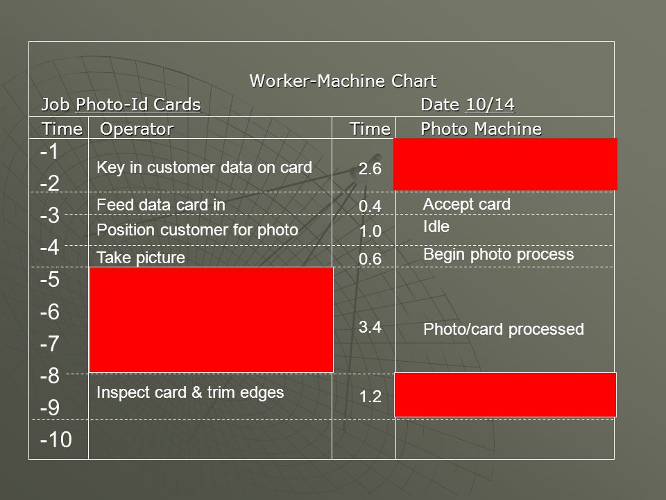 Worker-Machine Chart Job Photo-Id CardsDate 10/14 TimeOperatorTimePhoto Machine -2 -3 -4 -5 -6 -7 -8 -9 -10 Key in customer data on card Feed data card in Position customer for photo Take picture Inspect card & trim edges Idle Photo/card processed Accept card Begin photo process 2.6 0.4 1.0 0.6 3.4 1.2