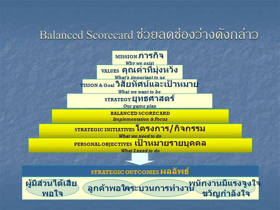 BALANCED SCORECARD Implementation & Focus STRATEGIC INITIATIVES โครงการ / กิจกรรม What we need to do PERSONAL OBJECTIVES เป้าหมายรายบุคคล What I need