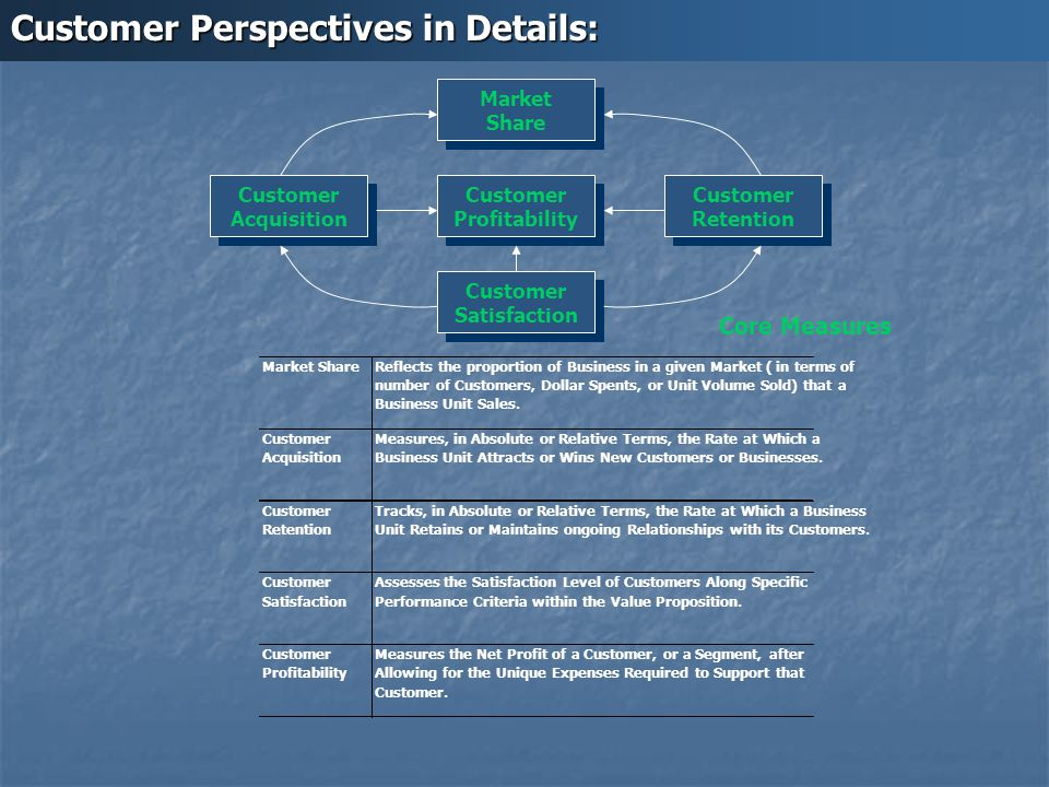 Customer Perspectives in Details: Market ShareReflects the proportion of Business in a given Market ( in terms of number of Customers, Dollar Spents,