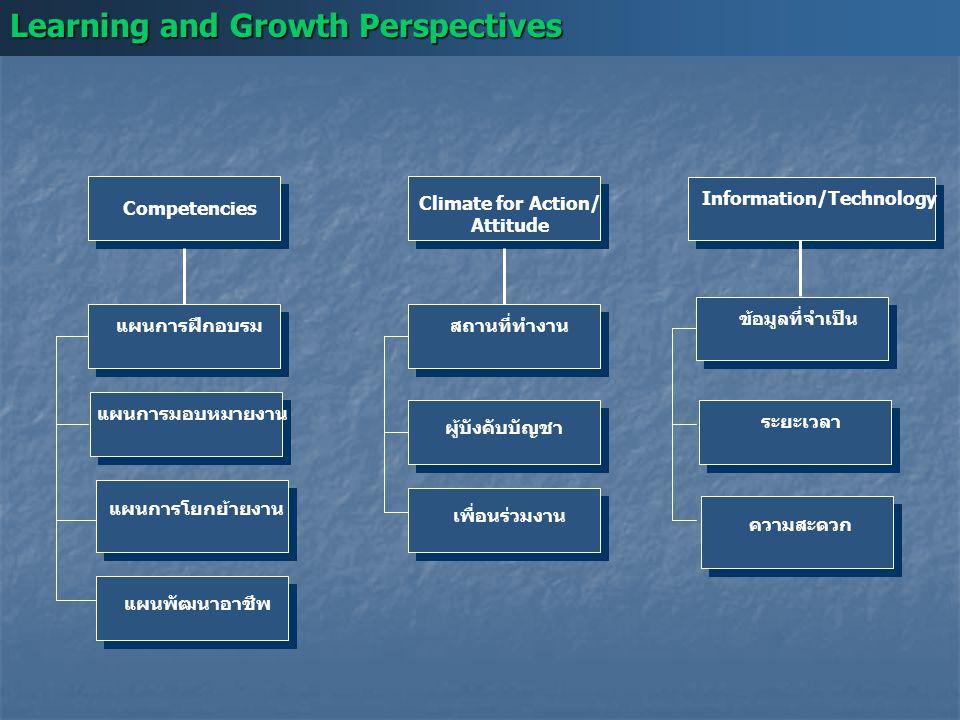 Learning and Growth Perspectives แผนการโยกย้ายงาน ผู้บังคับบัญชาแผนพัฒนาอาชีพ แผนการมอบหมายงานแผนการฝึกอบรมสถานที่ทำงาน Competencies Information/Techn