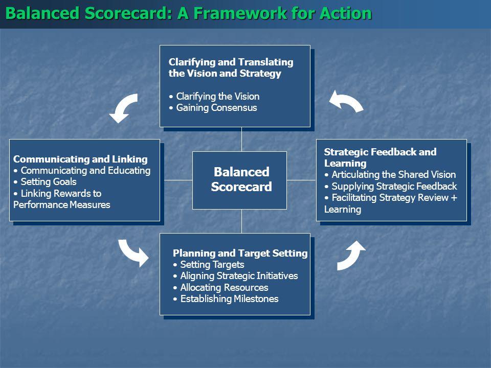 Balanced Scorecard: A Framework for Action Balanced Scorecard Clarifying and Translating the Vision and Strategy Clarifying the Vision Gaining Consens